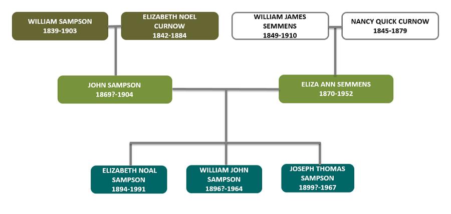 john-sampson-eliza-ann-semmens-family-tree-map-revpng