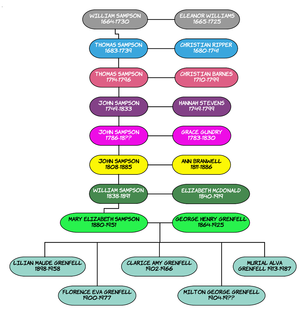 Mary Elizabeth Sampson & George Grenfell family tree map